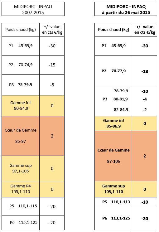 Nouvelle Grille de paiement des Porcs (Gammes de poids) à partir du Mardi 26 Mai 2015